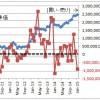外国人投資家の売買と株価(株勉)  (2)
