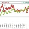 裁定買い残と株価(株勉) (1)