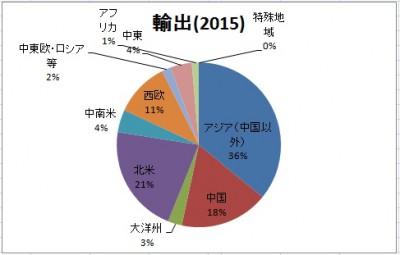 2015年の日本の貿易収支を振り返る。