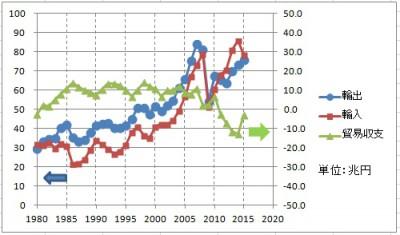 2015年の日本の貿易収支を振り返...